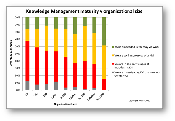 Knowledge management survey